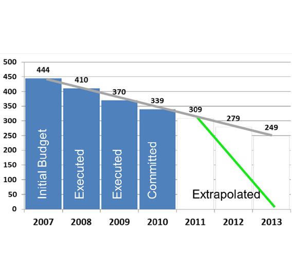 Wenn sich die Nationalstaaten nicht bald zur Förderung weiterer ENIAC-Projekte entschließen, dann verfallen bis 2013 EU-Fördermittel in dreistelliger Millionenhöhe.