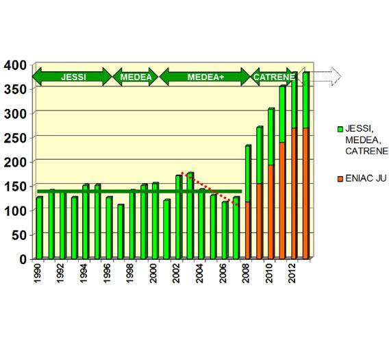 Mit dem Start von ENIAC in 2008 wurde die paneuropäische Förderung der Halbleiterforschung deutlich ausgeweitet.