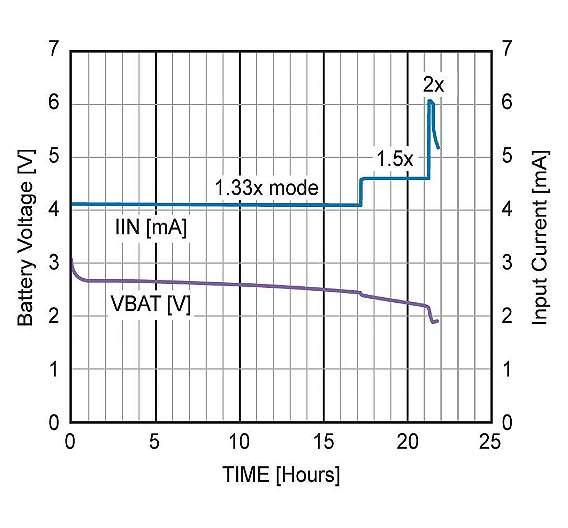 Bild 3: Entladungsprofil einer Knopfzelle vom Typ CR2032 bei Belastung mit einem LED-Strom von 3 mA über den CAT3661