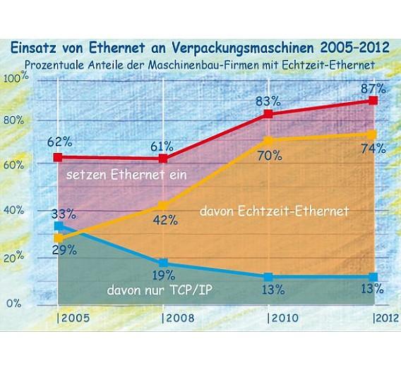 Prozentuale Anteile der Verpackungsmaschinen-Hersteller, die Ethernet an ihren Maschinen einsetzen