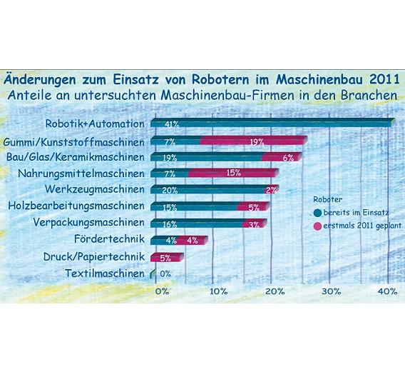 Prozentuale Anteile der Maschinenhersteller, die im laufenden Jahr am Einsatz von Robotern an ihren Maschinen etwas ändern wollen, aufgeteilt nach Branchen.