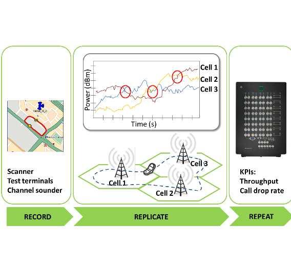 Virtueller Fahrtest im Labor mit MIMO-Handover zwischen beispielsweise drei Basisstationen