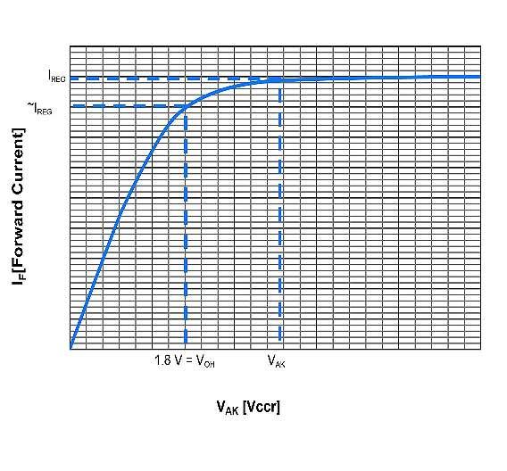 Bild 2: Allgemeine Strom-Spannungscharakteristik eines Konstantstromreglers (bei +25°C)