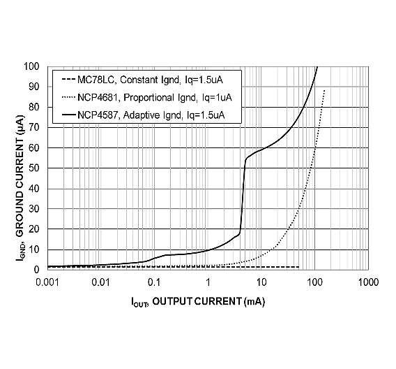 Bild 2: Massestrom IGND in Abhängigkeit vom Ausgangsstrom für die drei Arten von LDOs mit ultraniedrigem IQ