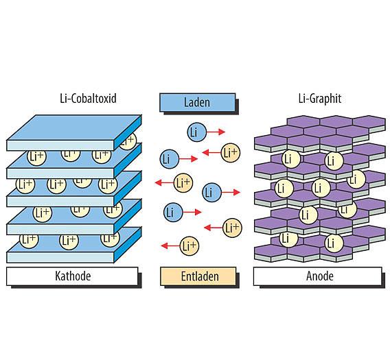 Bild 1. In der Zelle eines Li-Ionen-Akkus werden beim Laden Li-Atome und Entladen die Lithium-Ionen von einer Elektrode zur anderen umgelagert – je nach Stromrichtung.