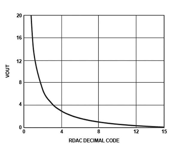 Bild 2: Logarithmische Übertragungsfunktion für ein Digitalpotenziometer mit 16 Abgriffen (Taps)