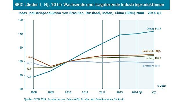 Uneinheitliche Entwicklung auch in den BRIC-Staaten: Die Industrieproduktion in Brasilien, Russland, Indien und China in den Jahren 2008 bis 2014