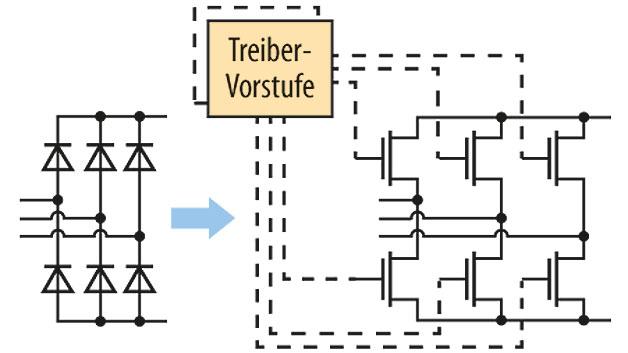 Bild 1. Synchrone Gleichrichtung in einem Startergenerator.
