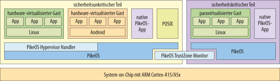 Bild 1. Beispielhafte PikeOS-Software-Architektur auf einem ARM Cortex-A15-System. Der PikeOS TrustZone Monitor besteht aus nur 150 Zeilen Quellcode und regelt die Interprozesskommunikation zwischen gesichertem und »normalem« Teil.