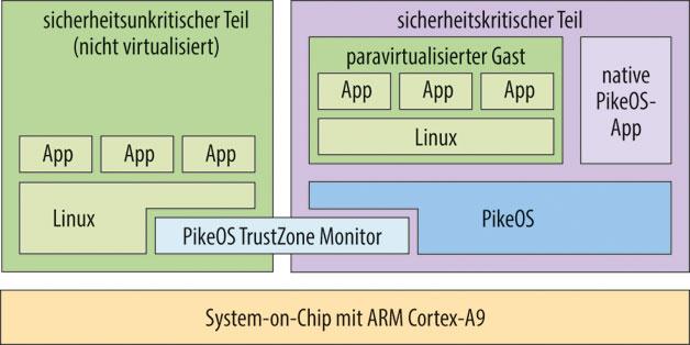 Bild 2. Die Hardware des ARM Cortex-A9 kennt keine Virtualisierungsbefehle. Deshalb kann man neben dem sicherheitskritischen Teil mit PikeOS nur eine weitere Betriebssysteminstanz sinnvoll betreiben.