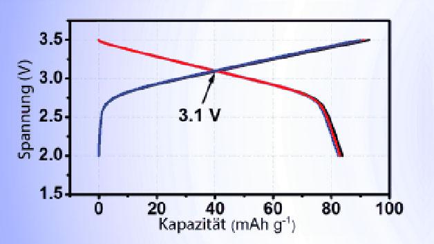 Das bipolare Elektrodenmaterial P2-NNCT besitzt als Batteriezelle angeordnet die bislang höchste gemessene durchschnittliche Betriebsspannung...