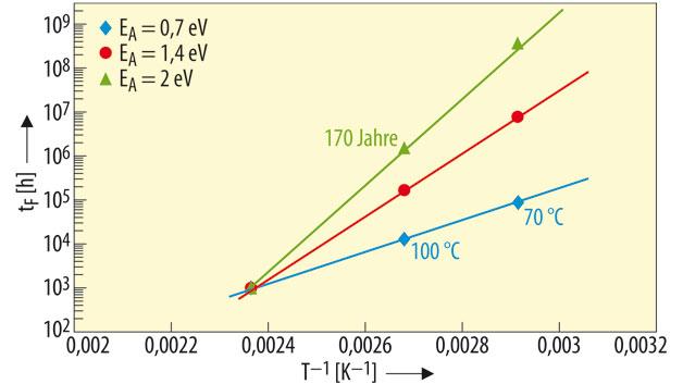 Eine höhere Aktivierungsenergie E_A führt zu höherer Lebensdauer.