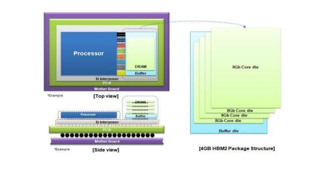 Struktur des 4-GByte-HBM2-DRAM-Packages
