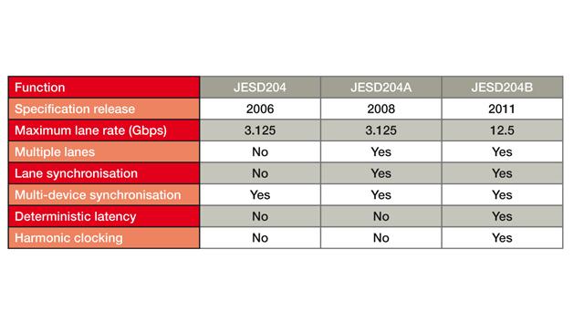 Vergleich zwischen JESD204-Spezifikationen
