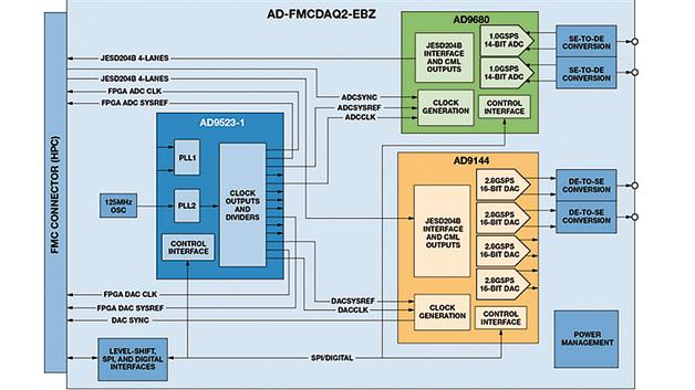 Blockdiagramm des Moduls AD-FMCDAQ2-EBZ von Analog Devices