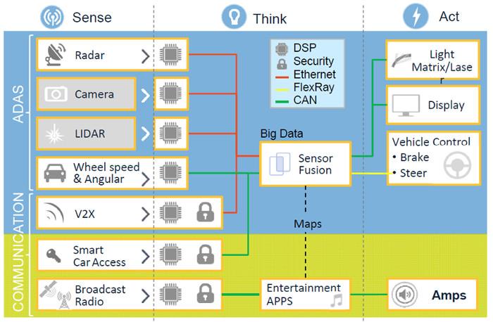 Eine Vielzahl von Sensoren liefert im Fahrzeug Daten, die dann zunächst aggregiert werden müssen, um daraus Aktionen abzuleiten.