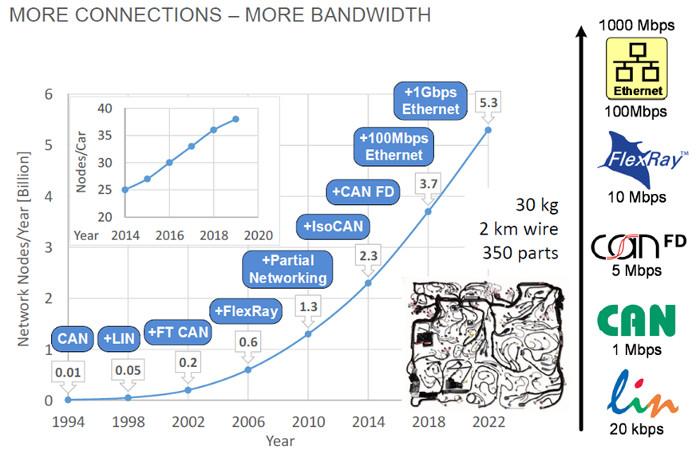 Mehr Verbindungen brauchen auch mehr Bandbreite für den Datenverkehr. Ethernet im Fahrzeug ist ein Lösungsansatz.