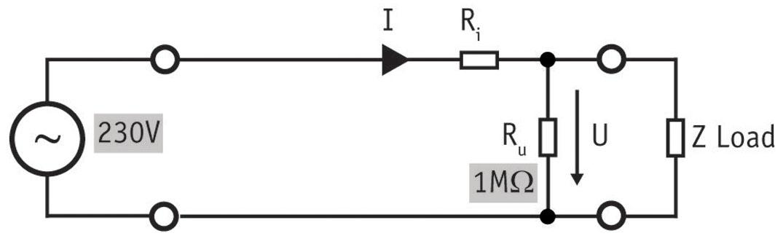 Bild 1: Die spannungsrichtige Messung wird bevorzugt, wenn der Strom über Ru sehr klein ist im Verhältnis zum Strom durch den Verbraucher Z (Verlustleistung in Ru: 53 mW) Bild 2: Die stromrichtige Messung wird bevorzugt, wenn der Spannungsabfall über Ri sehr gering ist im Verhältnis zum Spannungsabfall über den Verbraucher Z (Verlustleistung in Ri: 9,2 uW)